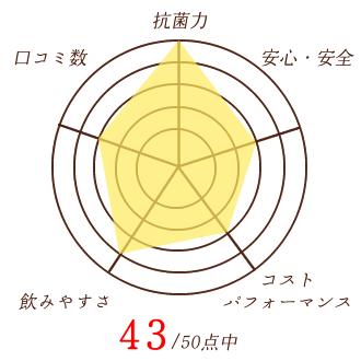 アインのグラフ