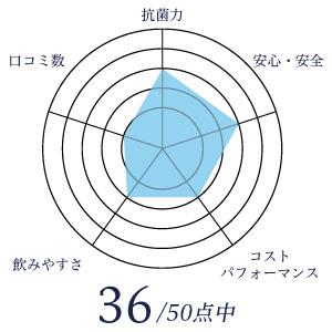 大雄産業のグラフ