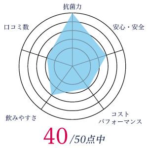 ハニーマザーのグラフ